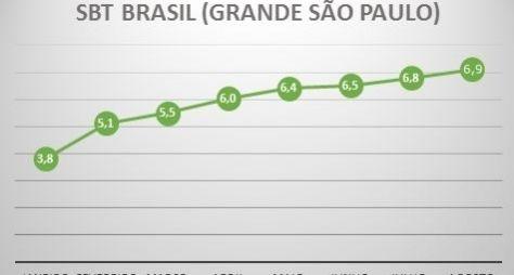 SBT Brasil cresce 82% e registra melhor média mensal em nove anos
