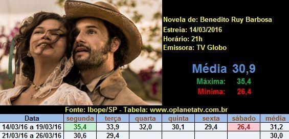 audiencias tv brasileira
