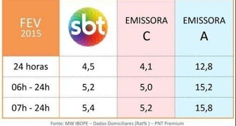 SBT é a segunda emissora mais vista no Brasil desde junho de 2014